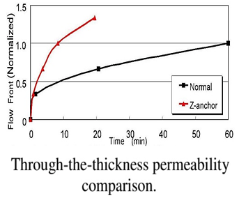 比較表:厚み方向の樹脂浸透性 Through-the-thickness permeability comparison